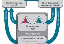 通过机器学习迭代和高通量实验快速发现非晶合金