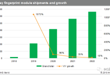 2018年显示屏指纹技术发展与市场趋势