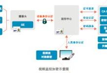 大唐电信构建安全视频监控系统