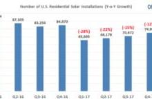 美一季度住宅太阳能市场同比增长11%