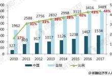 2018蓝宝石行业市场结构和下游需求分析