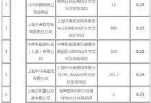 上海公布可再生能源和新能源发展资金目录