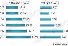 十张图带你了解东江环保2017年业绩