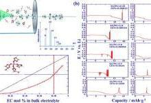 解密锂离子电池中PC和EC的差异