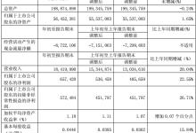 上海电气一季度净利润同比增长22.55%