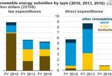美国可再生能源补贴3年下降56%