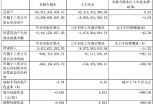 福田汽车一季度净利润亏损6.04亿!