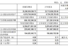 小康股份一季度净利润同比增长9.40%