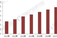 中国安防行业现状分析 门禁系统市场广阔