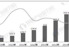 射频IC卡市场进入成熟期 行业竞争激烈
