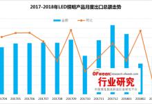 最新:2018年一季度LED照明产品出口分析