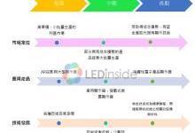 Micro LED应用与技术发展蓝图