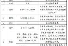 国家电网高速公路快充站分布(2018版)