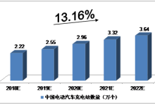 未来5年中国电动汽车充换电站预测分析