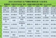 光伏产业链各环节的Top10企业名单