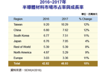 全球半导体材料市场占有率排行