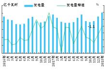 2018年1月日本火电占比大幅提高