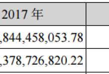 不谈梦想:海康威视年报PK大华股份