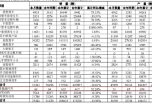 福田汽车:4月销售新能源汽车66辆