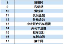 2018互联网汽车金融平台TOP50