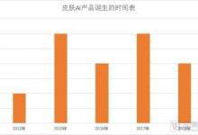 盘点全球皮肤病AI项目:中国企业最多