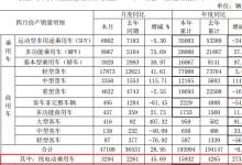 江淮4月销售纯电动乘用车3803辆