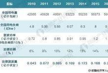 中国谐波治理设备发展现状与前景预测