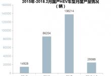 2018年国产HEV乘用车市场分析