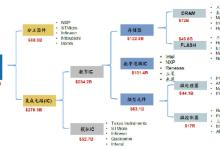 模拟IC:500亿美金市场,超长生命周期