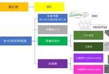 柔性透明导电膜的产业化进展及技术趋势