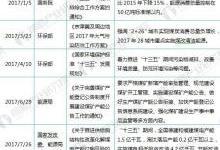 2018年电力环保行业现状分析