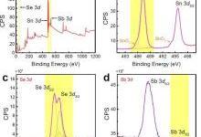 n型锑掺杂硒化锡基热电材料