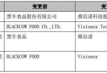 黑牛食品更名维信诺科技 加速布局OLED产业