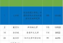 越来越多中国学者做到全球顶尖!