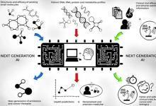 人工智能能颠覆新药研发吗?