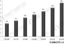 荧光显微镜行业市场规模不断壮大