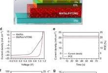 效率高达20%的钙钛矿太阳能电池