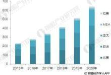 2017全球视频监控行业现状与前景预测