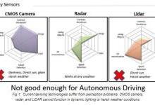 远红外线技术是完全驾驶车辆的感知方案