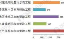 2018年土壤修复行业发展前景分析