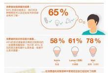 中国消费者对照明技术了解多少?