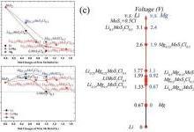 氯化物插层MoS2作为镁离子电池的正极材料研究