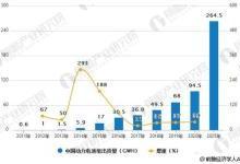 深度 | 全球动力电池市场需求量分析