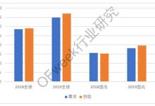 2018Q1碳酸锂进口超9000吨 全年锂盐供需紧平衡