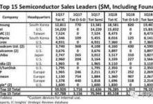 全球十五大半导体厂商最新排名