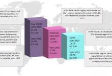 到2022年并网型电池储能系统市场将达23.4GW