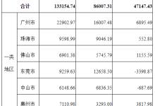 广东:2015年新能源车专项资金安排计划