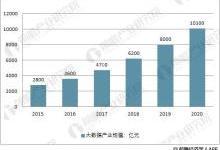 大数据产业2020年市场产值将超万亿