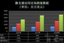 从大族激光业绩数据看行业发展趋势
