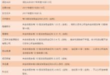 16家光伏企业公司分红送转情况一览